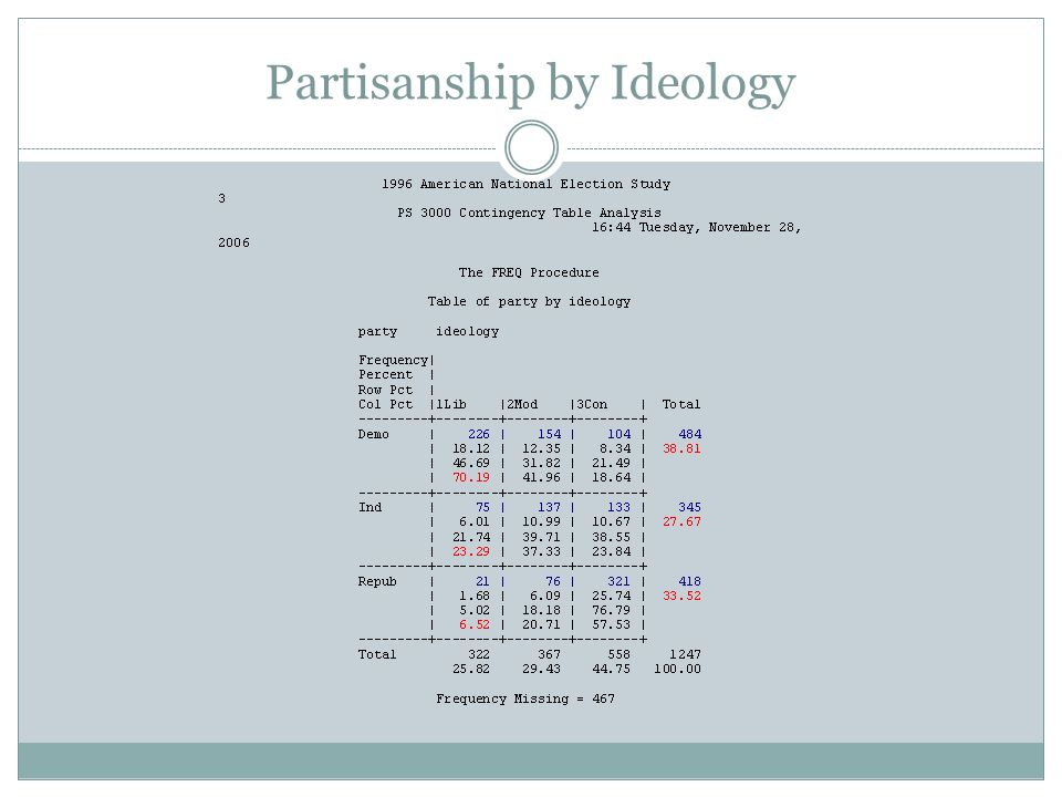 Partisanship by Ideology