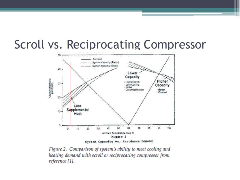 Scroll vs. Reciprocating Compressor