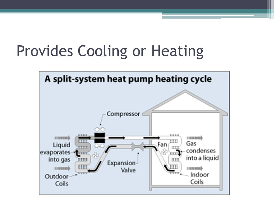 Provides Cooling or Heating
