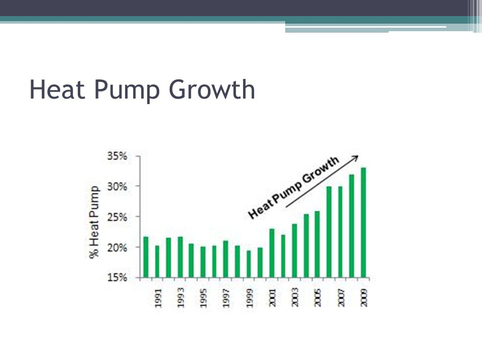 Heat Pump Growth