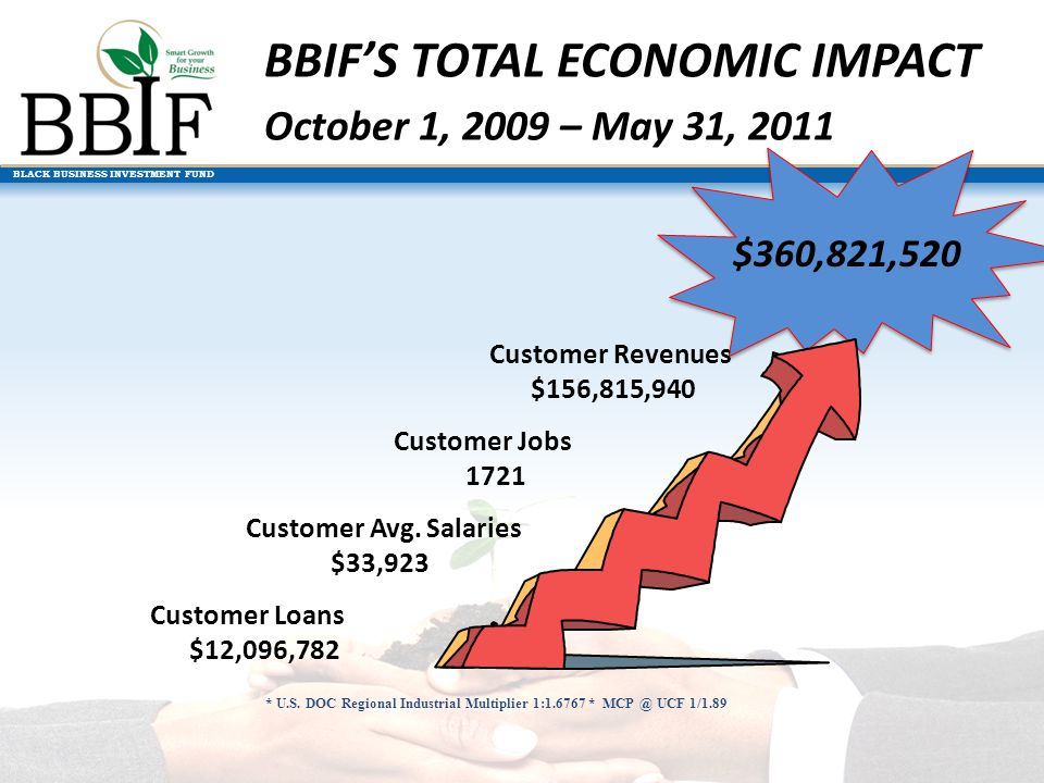BLACK BUSINESS INVESTMENT FUND BBIFS TOTAL ECONOMIC IMPACT October 1, 2009 – May 31, 2011 * U.S.