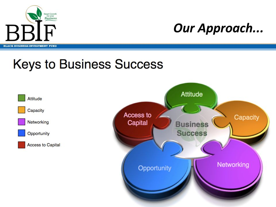 BLACK BUSINESS INVESTMENT FUND Our Approach...