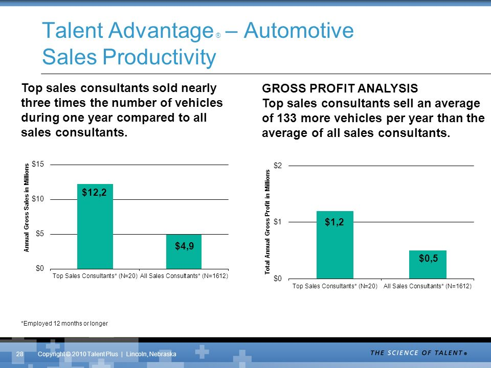 Copyright © 2010 Talent Plus | Lincoln, Nebraska Talent Advantage ® – Automotive Sales Productivity Top sales consultants sold nearly three times the number of vehicles during one year compared to all sales consultants.
