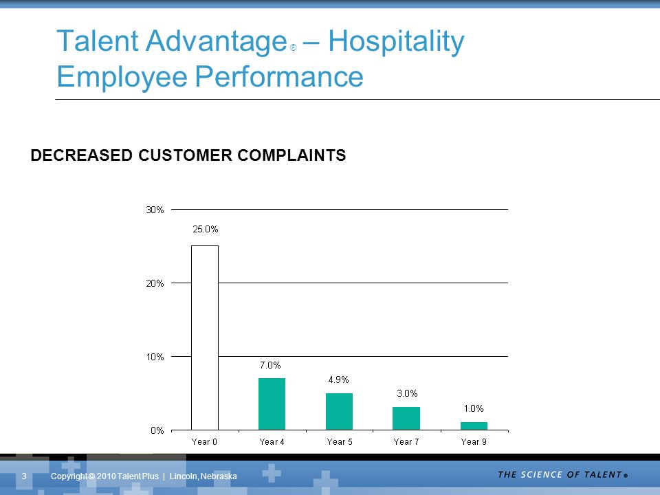 Copyright © 2010 Talent Plus | Lincoln, Nebraska Talent Advantage ® – Hospitality Employee Performance DECREASED CUSTOMER COMPLAINTS 3