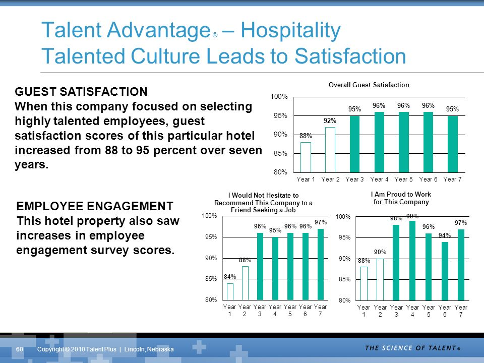 Copyright © 2010 Talent Plus | Lincoln, Nebraska Talent Advantage ® – Hospitality Talented Culture Leads to Satisfaction 60 GUEST SATISFACTION When this company focused on selecting highly talented employees, guest satisfaction scores of this particular hotel increased from 88 to 95 percent over seven years.