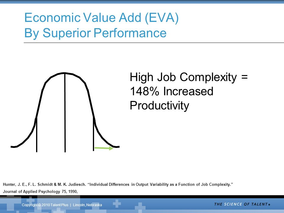 Copyright © 2010 Talent Plus | Lincoln, Nebraska Economic Value Add (EVA) By Superior Performance Hunter, J.