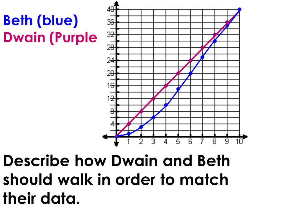 Beth (blue) Dwain (Purple) Describe how Dwain and Beth should walk in order to match their data.