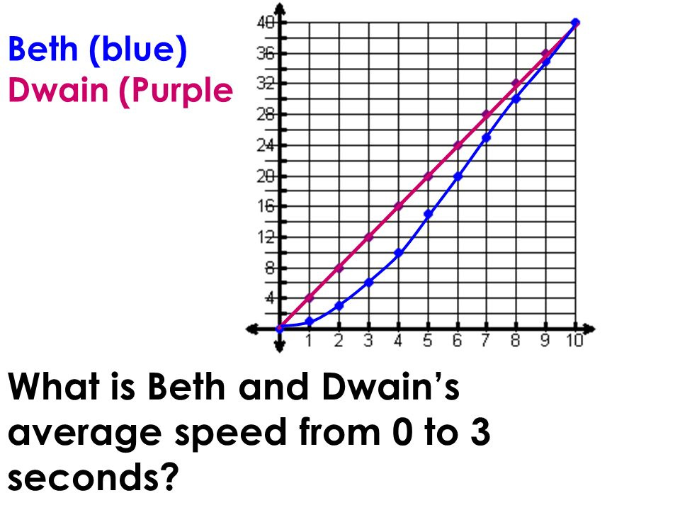 Beth (blue) Dwain (Purple) What is Beth and Dwains average speed from 0 to 3 seconds?