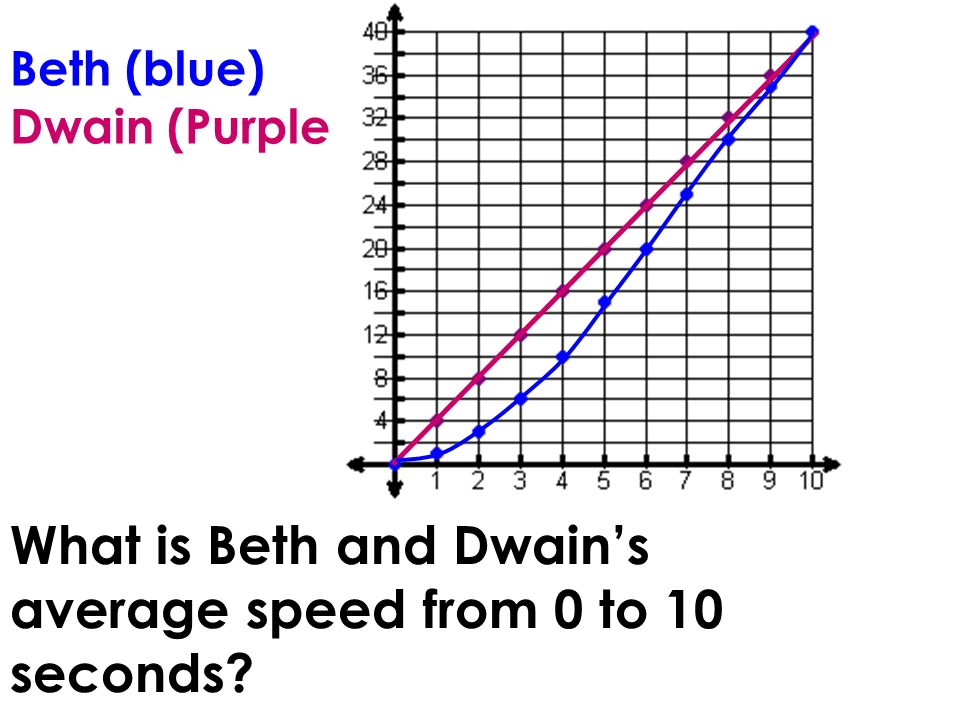 Beth (blue) Dwain (Purple) What is Beth and Dwains average speed from 0 to 10 seconds?