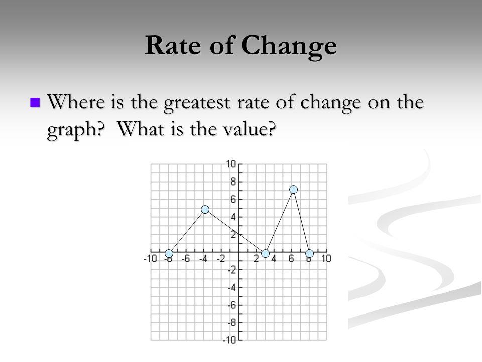 Rate of Change Where is the greatest rate of change on the graph? What is the value? Where is the greatest rate of change on the graph? What is the va