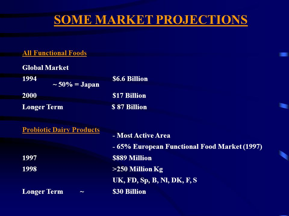 SOME MARKET PROJECTIONS All Functional Foods Global Market 1994 $6.6 Billion ~ 50% = Japan 2000 $17 Billion Longer Term $ 87 Billion Probiotic Dairy P