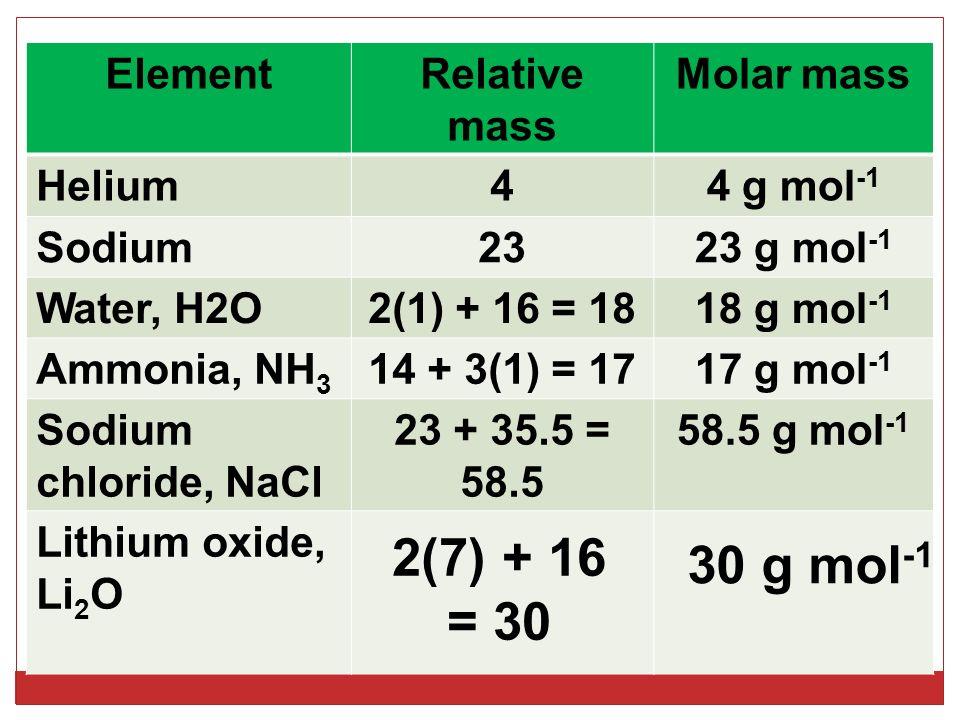 ElementRelative mass Molar mass Helium44 g mol -1 Sodium2323 g mol -1 Water, H2O2(1) + 16 = 1818 g mol -1 Ammonia, NH 3 14 + 3(1) = 1717 g mol -1 Sodium chloride, NaCl 23 + 35.5 = 58.5 58.5 g mol -1 Lithium oxide, Li 2 O 2(7) + 16 = 30 30 g mol -1