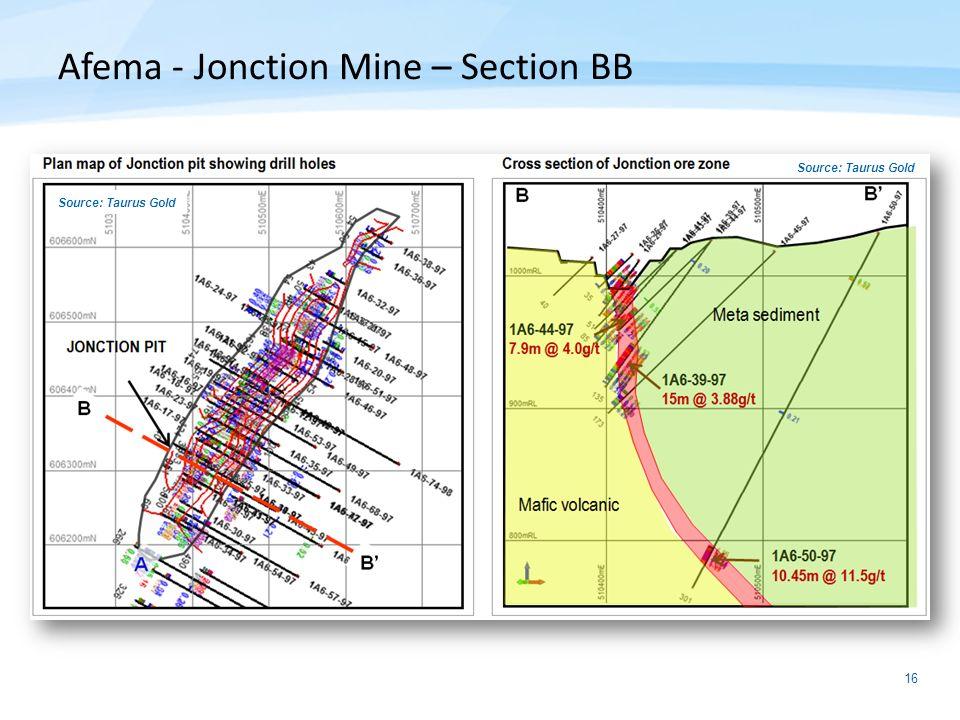 16 Afema - Jonction Mine – Section BB Source: Taurus Gold