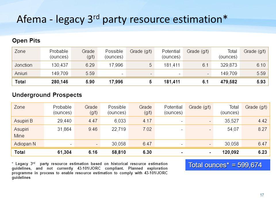 17 Open Pits Underground Prospects ZoneProbable (ounces) Grade (g/t) Possible (ounces) Grade (g/t)Potential (ounces) Grade (g/t)Total (ounces) Grade (