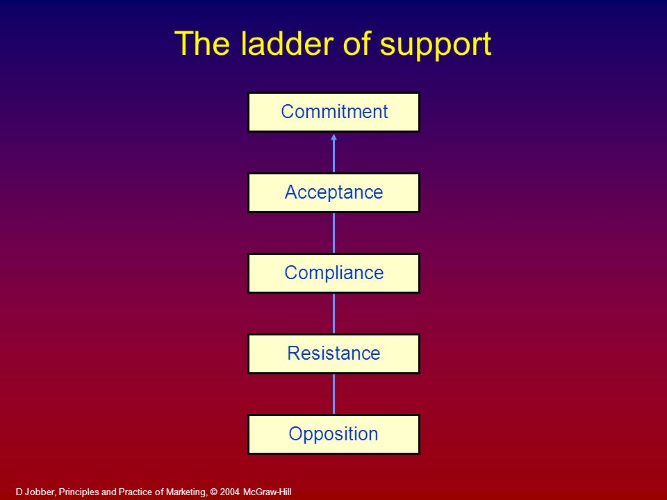 D Jobber, Principles and Practice of Marketing, © 2004 McGraw-Hill The ladder of support CommitmentAcceptanceComplianceResistanceOpposition