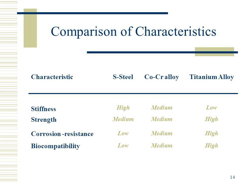 14 Comparison of Characteristics CharacteristicS-SteelCo-Cr alloyTitanium Alloy Stiffness HighMediumLow Strength Medium High Corrosion -resistance Low
