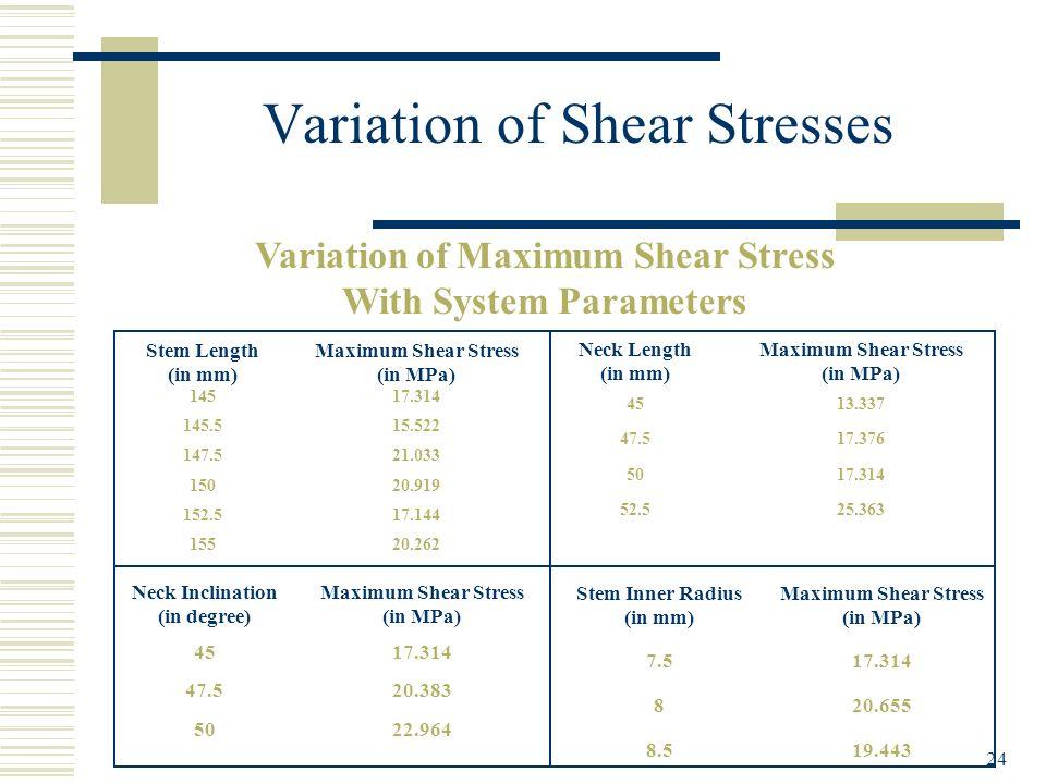 24 Variation of Shear Stresses Variation of Maximum Shear Stress With System Parameters Stem Length (in mm) Maximum Shear Stress (in MPa) 14517.314 14
