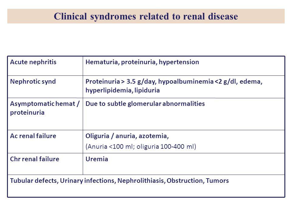 Tubular defects, Urinary infections, Nephrolithiasis, Obstruction, Tumors UremiaChr renal failure Oliguria / anuria, azotemia, (Anuria <100 ml; oligur