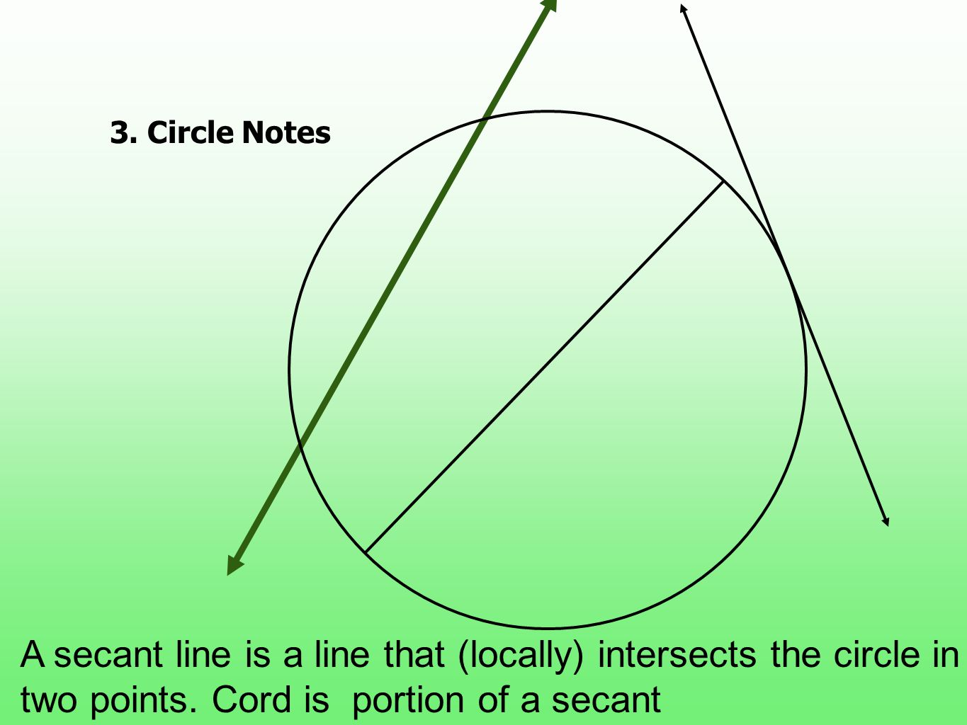 3.Circle Notes A secant line is a line that (locally) intersects the circle in two points. Cord is portion of a secant
