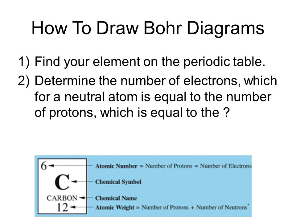 How To Draw Bohr Diagrams 1)Find your element on the periodic table.