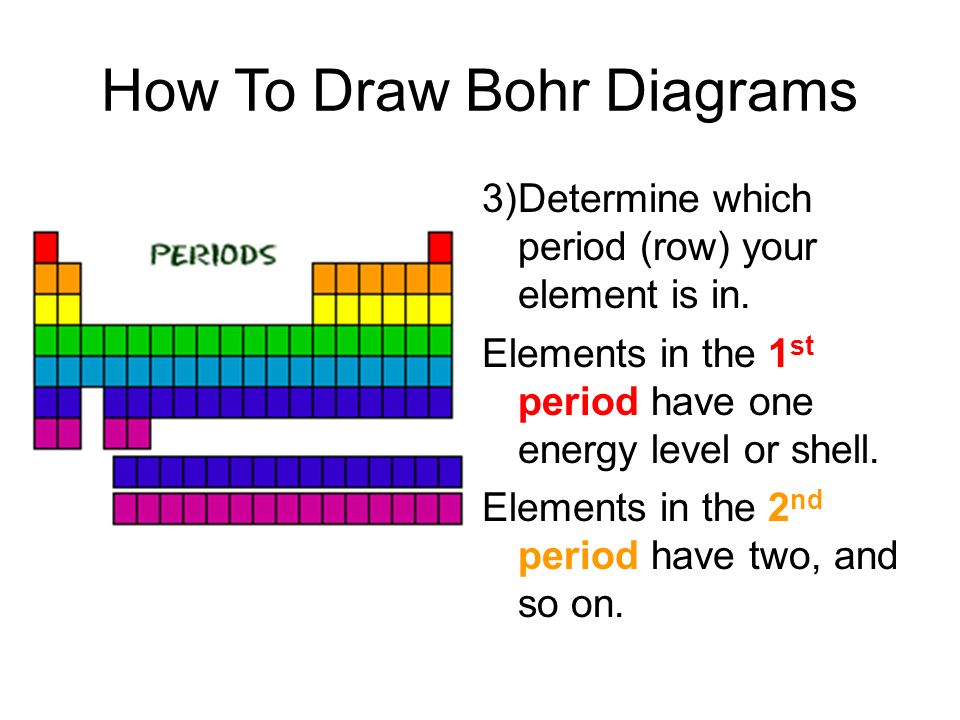 How To Draw Bohr Diagrams 3)Determine which period (row) your element is in. Elements in the 1 st period have one energy level or shell. Elements in t