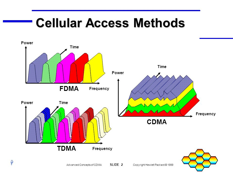 H Advanced Concepts of CDMA SLIDE 3 Copyright Hewlett Packard © 1999 US Cellular Channel 384 Frequency Amplitude Frequency Amplitude AMPS 45 MHz Forward Link 881.52 MHz 836.52 MHz Reverse Link CDMA 45 MHz 836.52 MHz 881.52 MHz Reverse Link Forward Link CDMA is Also Full Duplex