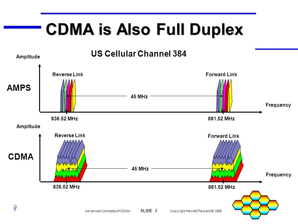 H Advanced Concepts of CDMA SLIDE 3 Copyright Hewlett Packard © 1999 US Cellular Channel 384 Frequency Amplitude Frequency Amplitude AMPS 45 MHz Forwa