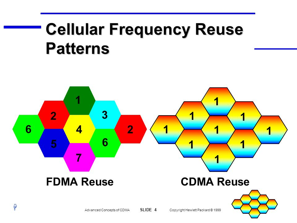 H Advanced Concepts of CDMA SLIDE 4 Copyright Hewlett Packard © 1999 3 6 CDMA ReuseFDMA Reuse 1 1 1 1 1 1 1 1 1 6 2 2 1 4 5 7 Cellular Frequency Reuse