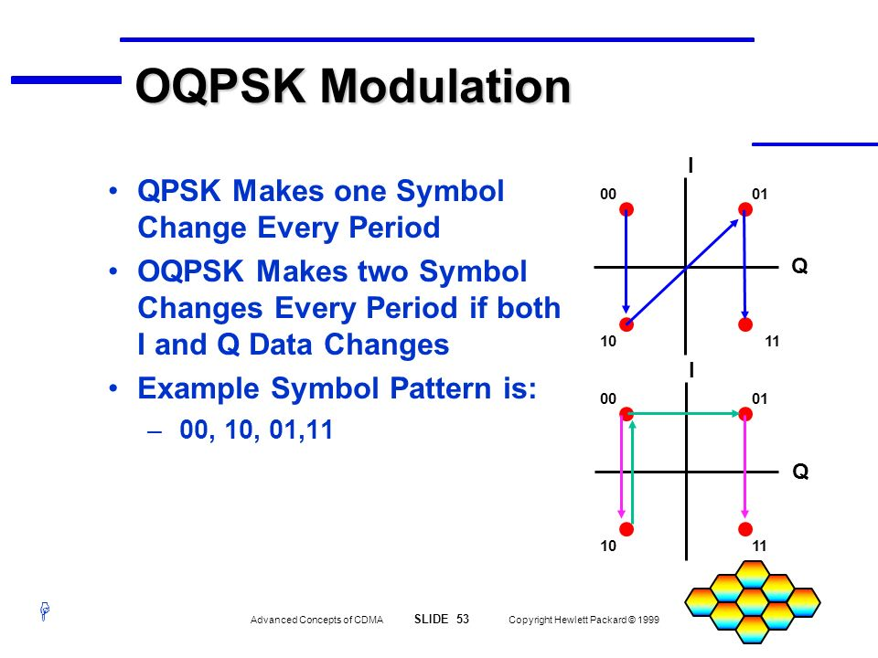 H Advanced Concepts of CDMA SLIDE 53 Copyright Hewlett Packard © 1999 I Q I Q 0001 11 01 1110 00 10 OQPSK Modulation QPSK Makes one Symbol Change Ever