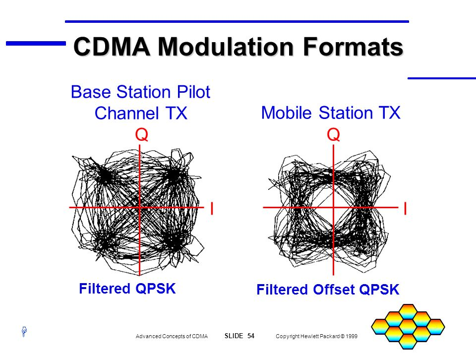 H Advanced Concepts of CDMA SLIDE 54 Copyright Hewlett Packard © 1999 I Filtered Offset QPSK Filtered QPSK II QQ Base Station Pilot Channel TX Mobile
