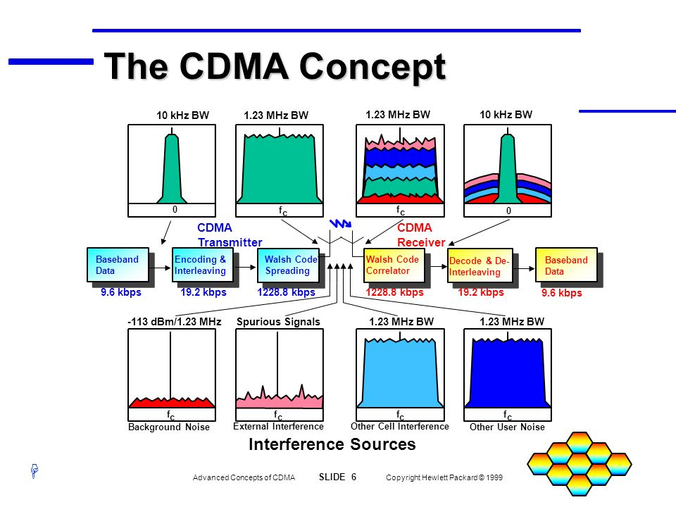 H Advanced Concepts of CDMA SLIDE 17 Copyright Hewlett Packard © 1999 Synchronization All Direct Sequence, Spread Spectrum Systems Should be Accurately Synchronized for Efficient Searching Finding the Desired Code Becomes Difficult Without Synchronization