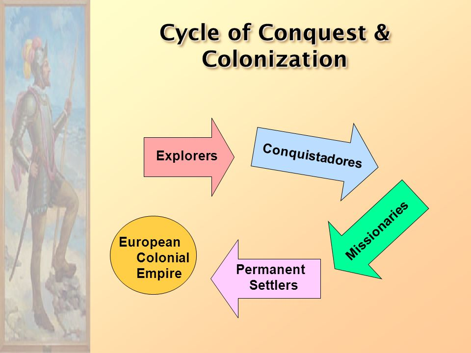Francisco Pizarro First Spanish Conquests: The Incas First Spanish Conquests: The Incas Pizarro conquered Incan Empire in modern day Peru in 1532 Atah