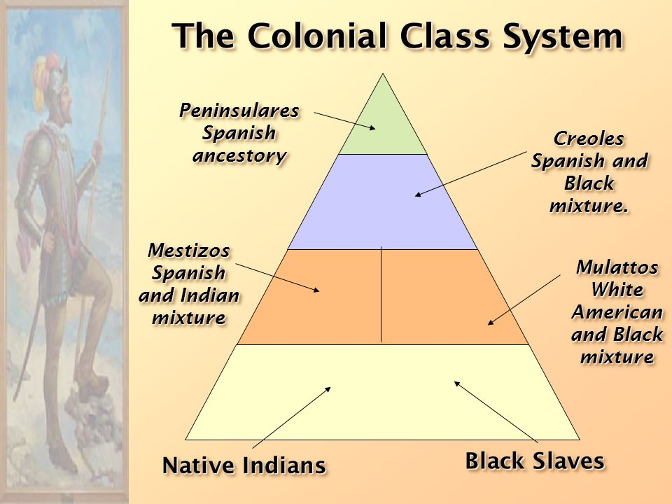 Cycle of Conquest & Colonization Explorers Conquistadores Missionaries Permanent Settlers European Colonial Empire