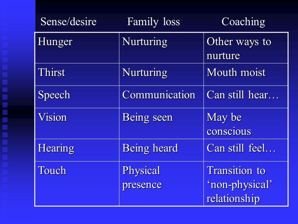 HungerNurturing Other ways to nurture ThirstNurturing Mouth moist SpeechCommunication Can still hear… Vision Being seen May be conscious Hearing Being