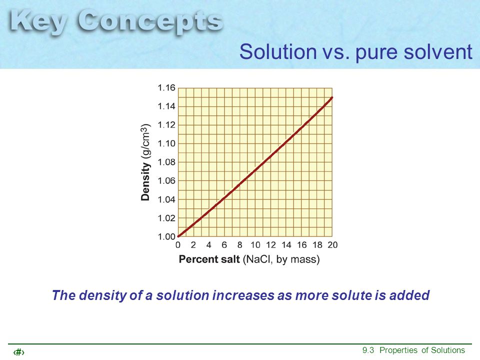 37 9.3 Properties of Solutions The density of a solution increases as more solute is added Solution vs. pure solvent
