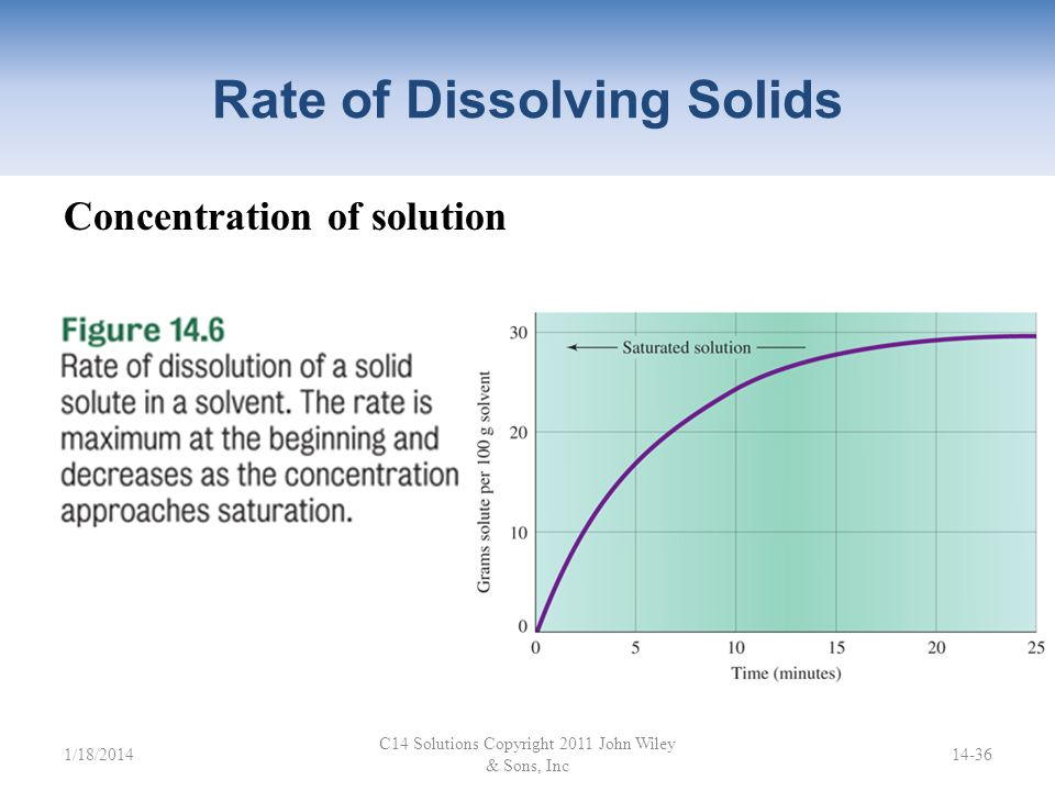 Rate of Dissolving Solids Temperature Increasing the temperature increases the rate at which most compounds dissolve. This occurs because solvent mole