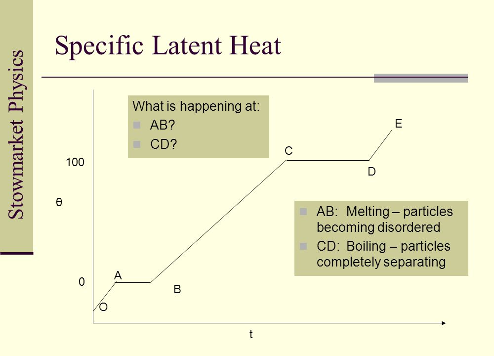 Stowmarket Physics Specific Latent Heat O A B C D E 100 0 θ t What is happening at: AB? CD? AB:Melting – particles becoming disordered CD:Boiling – pa