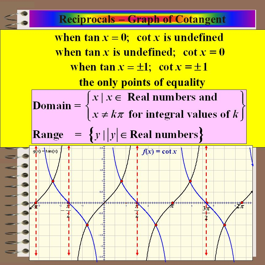 Aim: Graphs of Reciprocal Functions Course: Alg. 2 & Trig. Reciprocals – Graph of Cotangent the only points of equality f(x) = cot x -