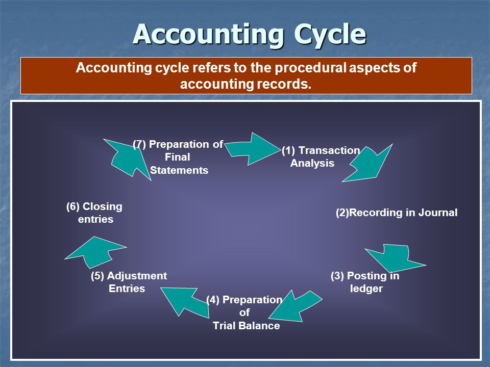 Accounting Cycle Accounting cycle refers to the procedural aspects of accounting records.