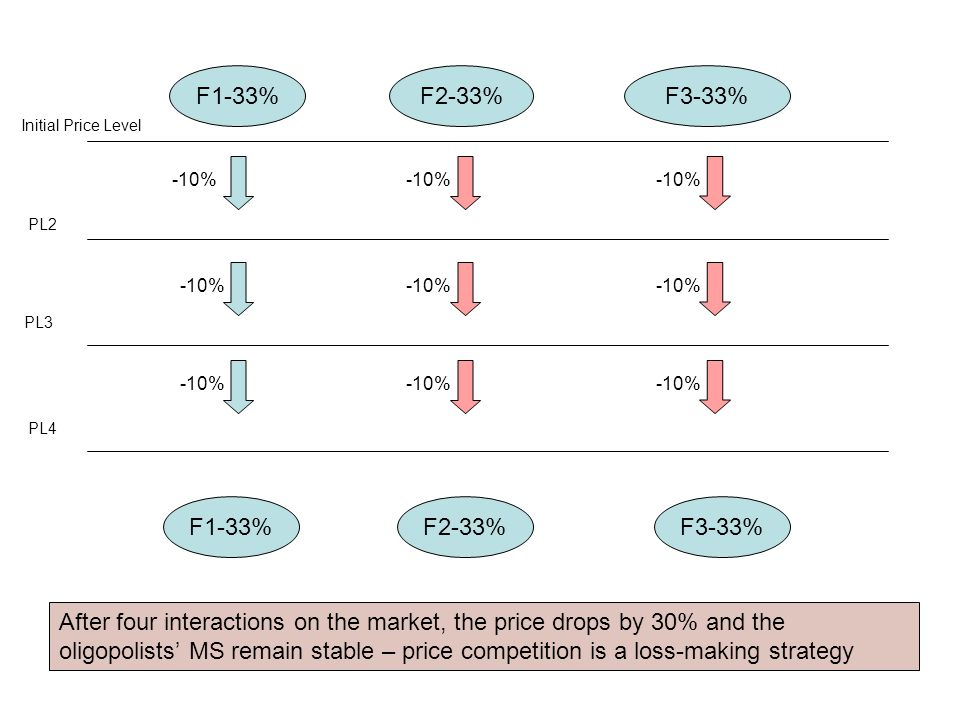 F1-33%F2-33%F3-33% -10% Initial Price Level PL2 PL3 PL4 -10% F1-33%F3-33%F2-33% After four interactions on the market, the price drops by 30% and the