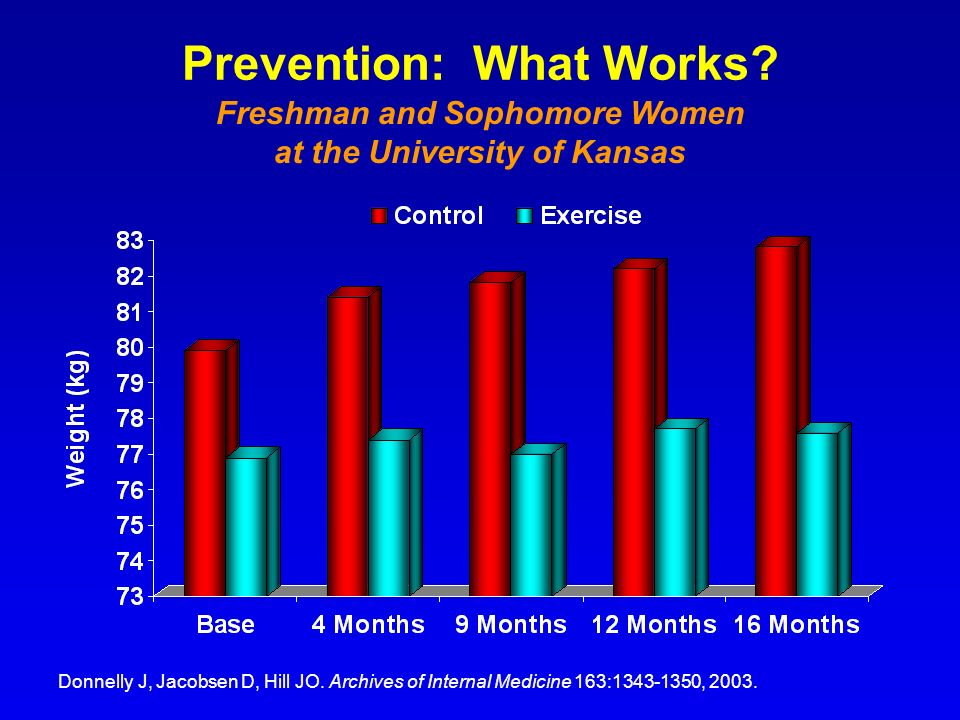 Prevention: What Works? Donnelly J, Jacobsen D, Hill JO. Archives of Internal Medicine 163:1343-1350, 2003. Freshman and Sophomore Women at the Univer