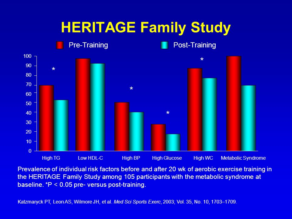 HERITAGE Family Study Katzmaryck PT, Leon AS, Wilmore JH, et al. Med Sci Sports Exerc, 2003; Vol. 35, No. 10, 1703–1709. Prevalence of individual risk