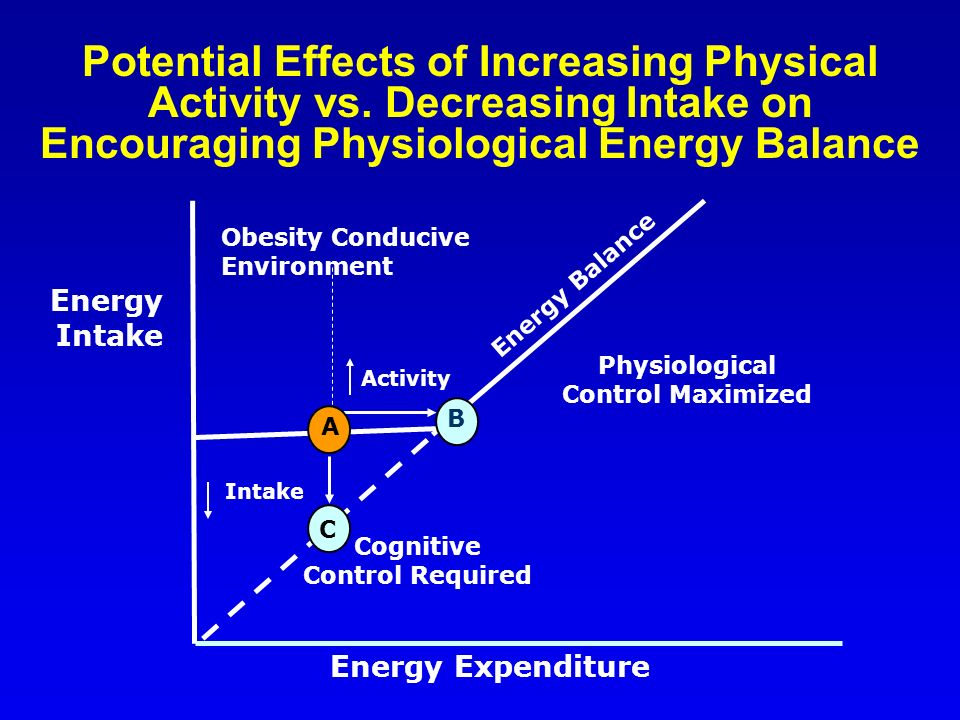 Physiological Control Maximized Energy Intake Energy Expenditure Obesity Conducive Environment Cognitive Control Required Activity Intake A B C Energy