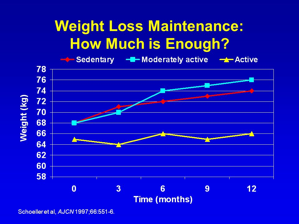 Weight Loss Maintenance: How Much is Enough? Schoeller et al, AJCN 1997;66:551-6.