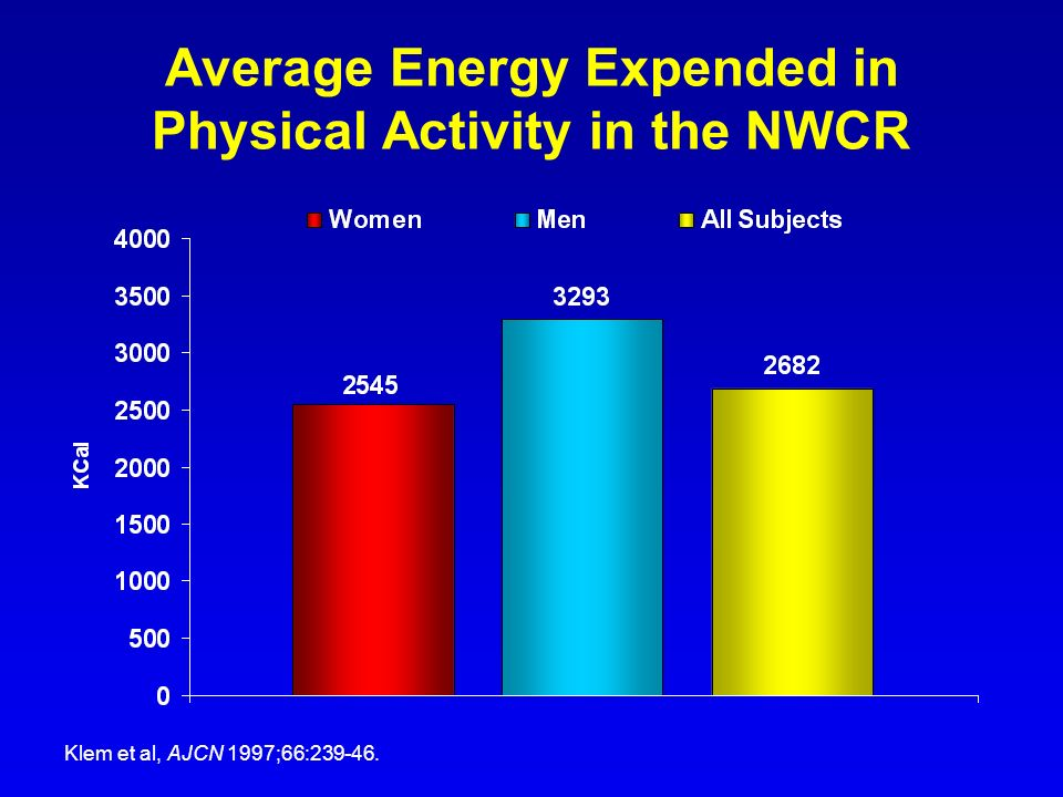 Average Energy Expended in Physical Activity in the NWCR Klem et al, AJCN 1997;66:239-46.