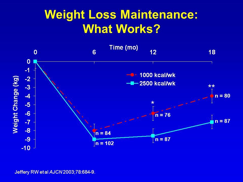 Weight Loss Maintenance: What Works? Jeffery RW et al AJCN 2003;78:684-9. * ** n = 84 n = 102 n = 87 n = 76 n = 80 n = 87