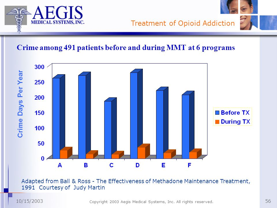 Treatment of Opioid Addiction 10/15/2003 Copyright 2003 Aegis Medical Systems, Inc. All rights reserved. 56 Crime among 491 patients before and during