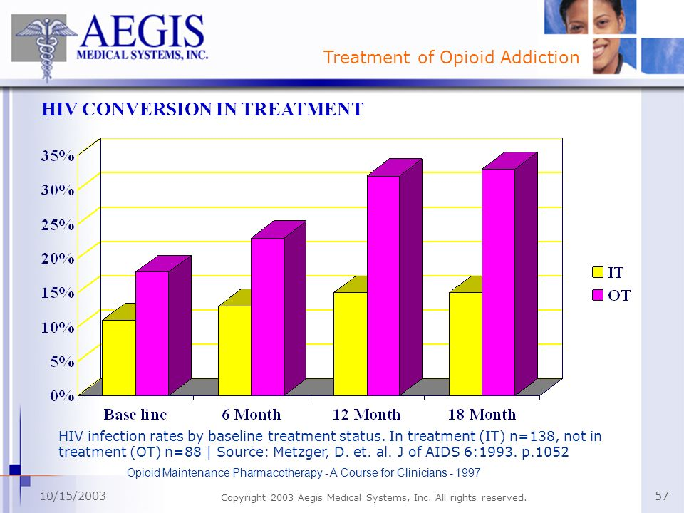 Treatment of Opioid Addiction 10/15/2003 Copyright 2003 Aegis Medical Systems, Inc. All rights reserved. 57 HIV CONVERSION IN TREATMENT HIV infection