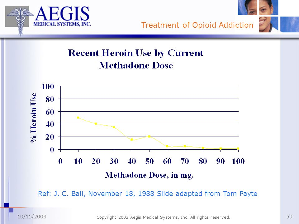 Treatment of Opioid Addiction 10/15/2003 Copyright 2003 Aegis Medical Systems, Inc. All rights reserved. 59 Ref: J. C. Ball, November 18, 1988 Slide a