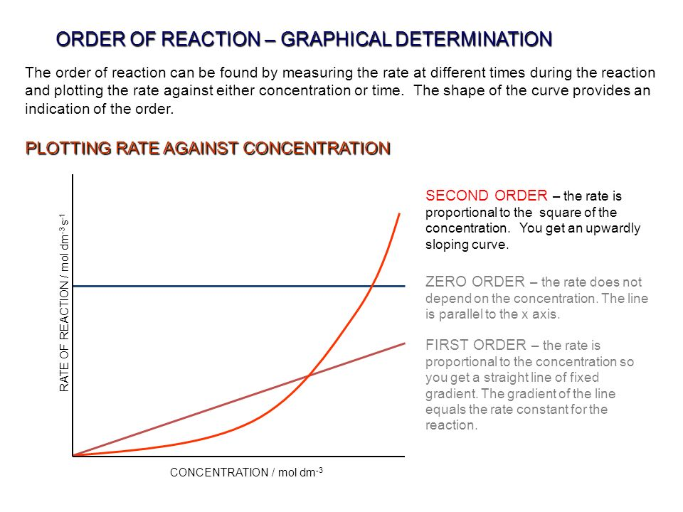 ORDER OF REACTION – GRAPHICAL DETERMINATION The order of reaction can be found by measuring the rate at different times during the reaction and plotti